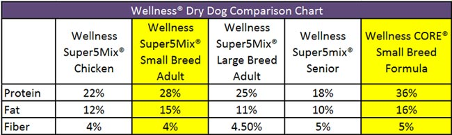 Wellness Dry Dog Food Adult Small Breed Health Recipe 12 Pound Bag