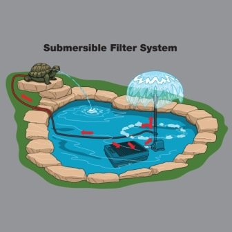 Suggested Pond Systems